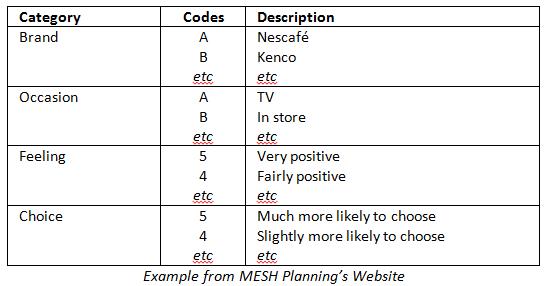 Mesh Code Sheet